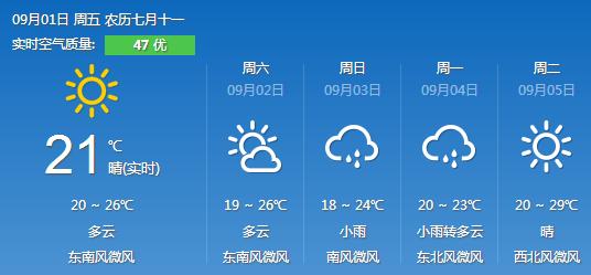 菏泽:周未有小雨,气温变化不大