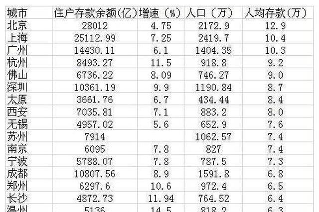 29城人均存款排名出炉 青岛人均存款5.8万 你拖后腿了吗?