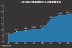 潍坊职场大数据曝光 人才需求旺盛 奎文区薪酬6514元