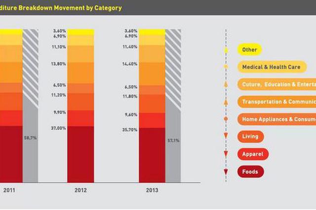 山东消费市场有四大新变化 个性化定制化消费成主流