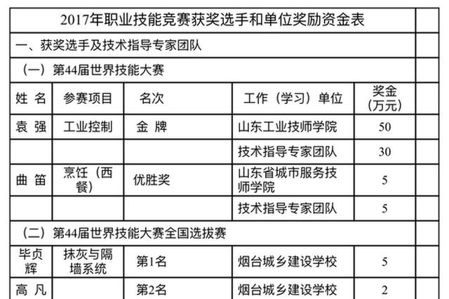 真发了50万 2017山东职业技能竞赛获奖人快来领奖金
