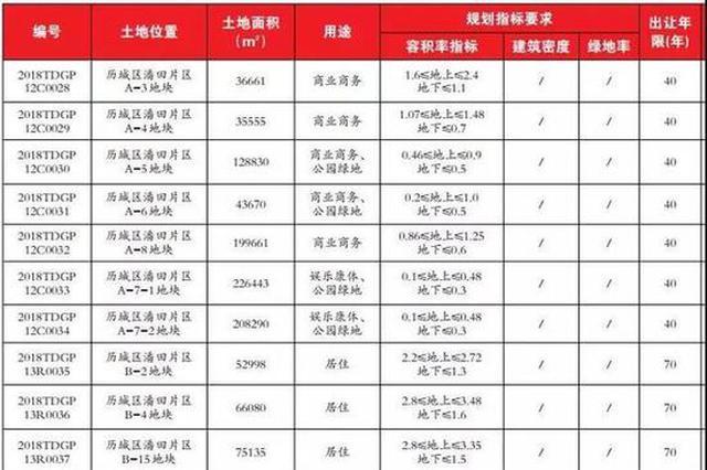济南潘田片区迎新一轮供地 住宅、商用还有万达城