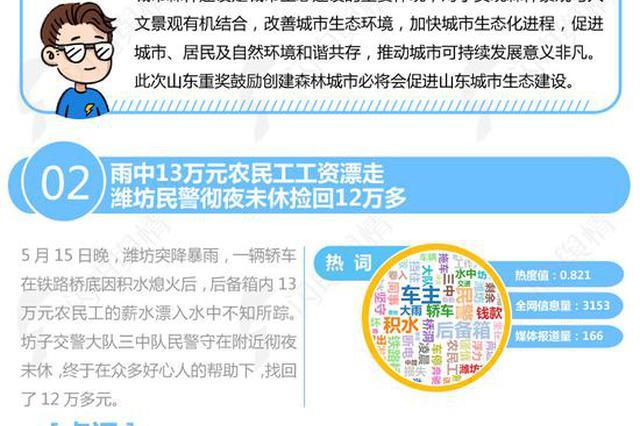 周排行:青岛发布积分落户细则 取消学历要求居住证年限降至1