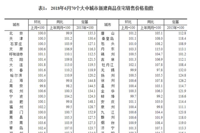 统计局:6月济南新房环比涨3.6% 70个城市中位居榜首