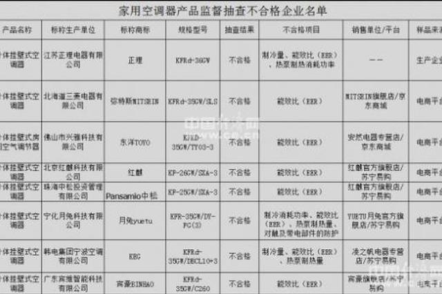 江苏抽检家用空调 8批次产品不合格