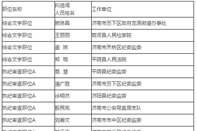 济南市纪委监委市委巡察机构拟选调人员公示