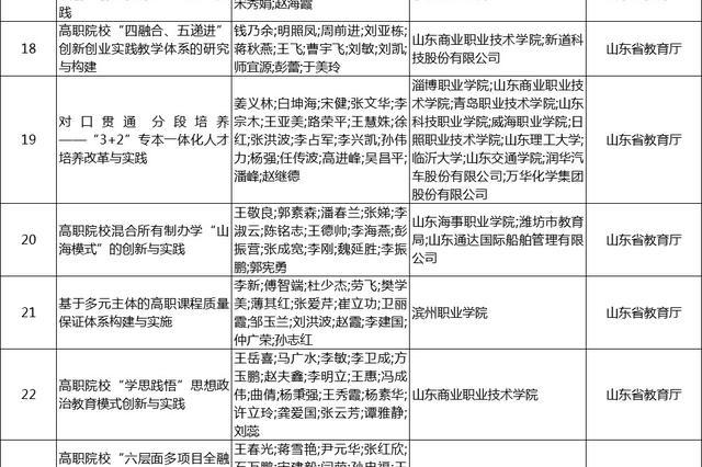 2018年职教国家级教学成果奖公示  青岛拟获特等奖