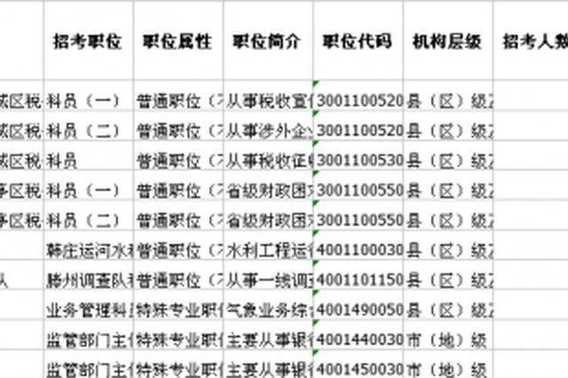 国考今起开始报名 涉枣庄岗位招12人(名单)