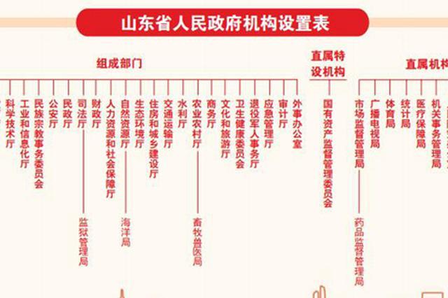山東省級機構改革所涉11個政府部門一把手到位