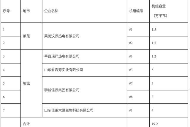 山东公布2018年电力行业第三批淘汰落后产能企业名单