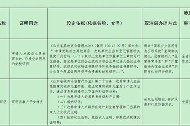 省民政厅取消10项证明事项,涉收养子女登记等领域