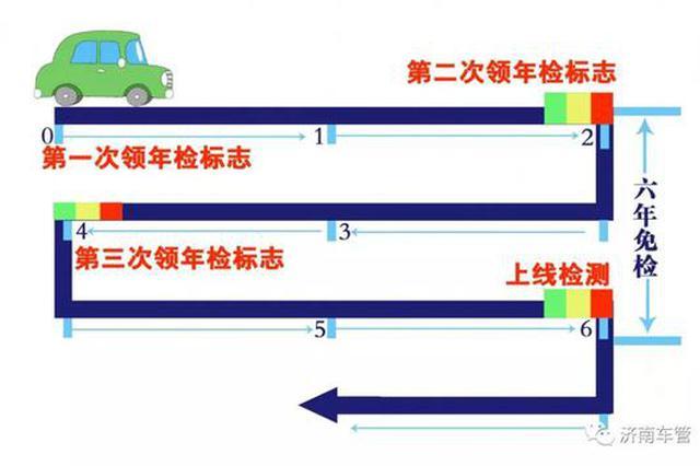 六年免检的车辆是第七年再上线检测吗 济南车管给答案了
