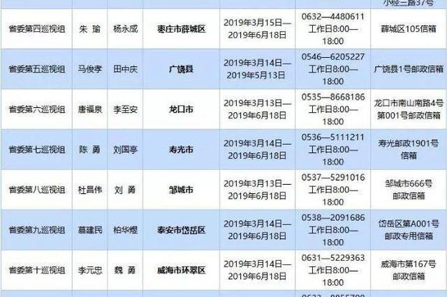十一届山东省委第五轮巡视开始 省委巡视组陆续进驻