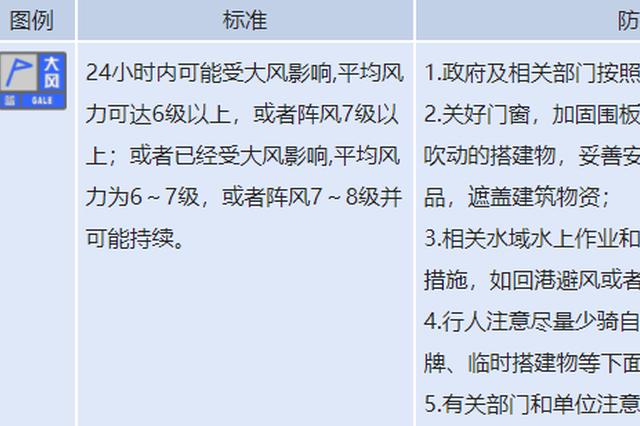 最高9级风狂吹 山东发布大风蓝色预警