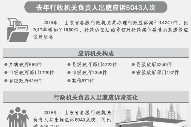 去年山东办理行政复议案件1.5万余件 纠错率达36.83%
