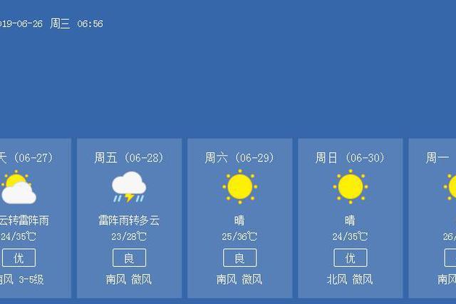 """14个高温预警后济南总算""""退烧""""明后天有雷雨"""