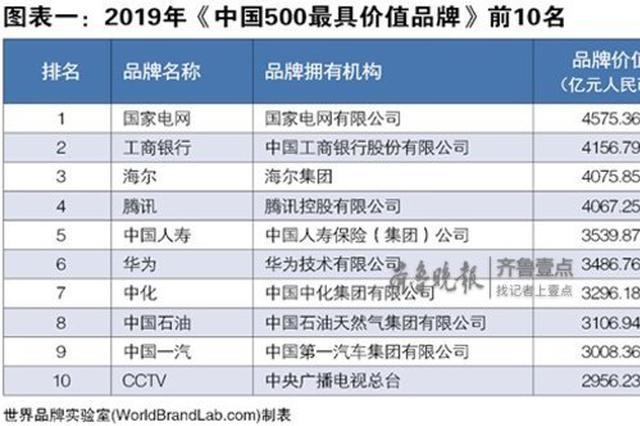 权威机构发布中国500最具价值品牌齐鲁晚报榜上有名