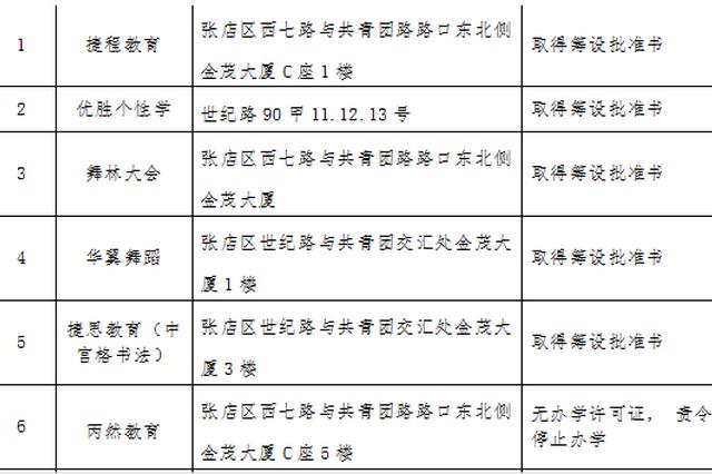 注意 淄博这11所校外培训机构被查 6家无办学资质