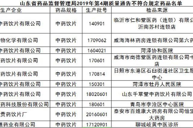山东63批次药品不合格 远大医药黄石飞云制药等上榜