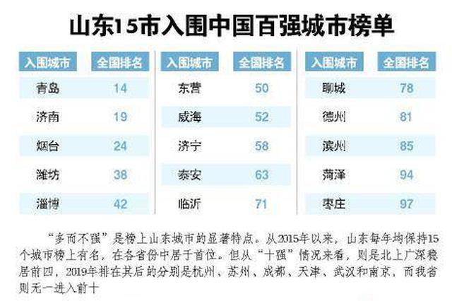 百强城市排位山东上榜15市 榜前榜后看门道