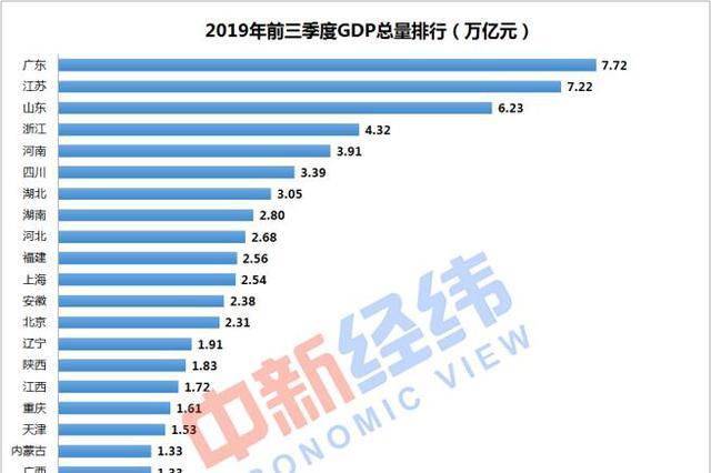 31省份前三季度GDP:山东前三季度GDP首破6万亿