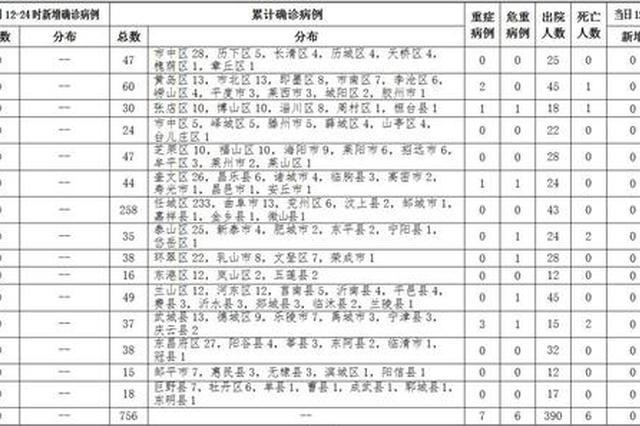 2020-02-2812时至24时山东省新型冠状病毒肺炎疫情情况
