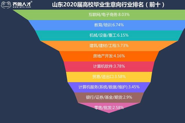 济南成为山东2020毕业生就业地首选 平均薪酬5986元
