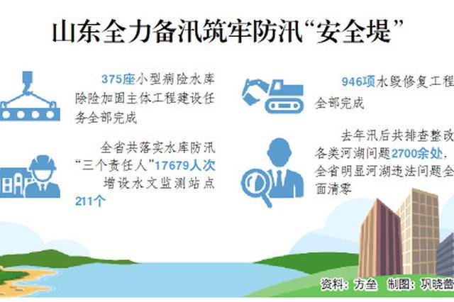 山东946项水毁修复工程完工率100% 重点区域增设水文监测站点