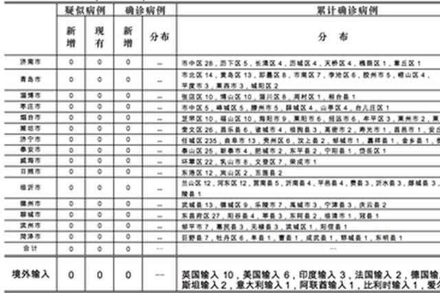 2020-06-040时至24时山东省新型冠状病毒肺炎疫情情况