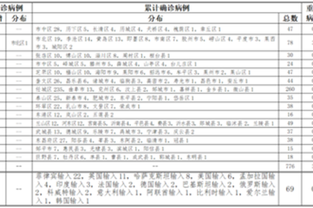 14日青岛新增本地确诊病例1例 由无症状感染者转归