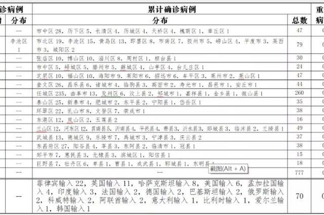 青岛市新增病例详情:系市第三人民医院隔离封闭病区护士