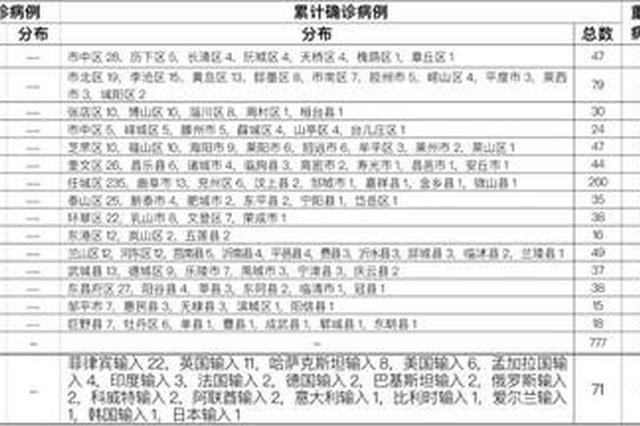 2020年11月3日0时至24时山东省新型冠状病毒肺炎疫情情况