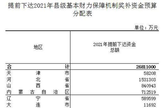山东获2021年县级基本财力保障机制奖补资金164.7亿
