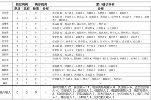 2020年11月17日0时至24时山东省新型冠状病毒肺炎疫情情况