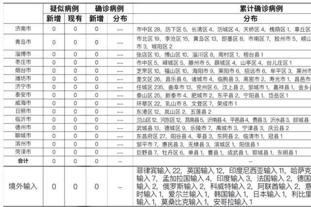 2021-01-250时至24时山东省新型冠状病毒肺炎疫情情况