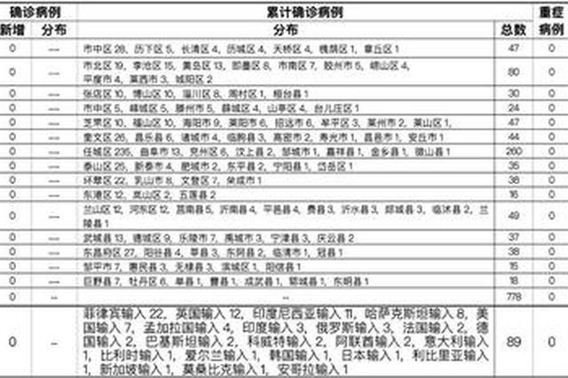 2021年2月18日0時至24時山東省新型冠狀病毒肺炎疫情情況