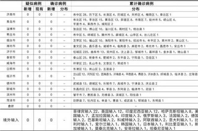 山東(dong)無新增,正在隔離觀察治療的無癥狀感染者(zhe)4例
