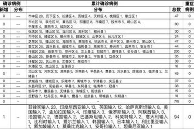 2021-04-110时至24时山东省新型冠状病毒肺炎疫情情况