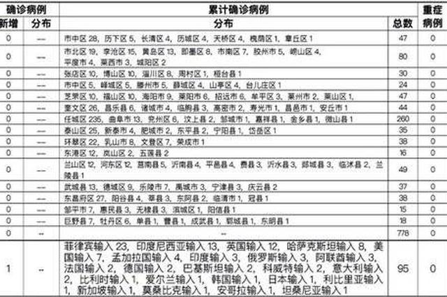 青岛市报告意大利输入确诊病例1例