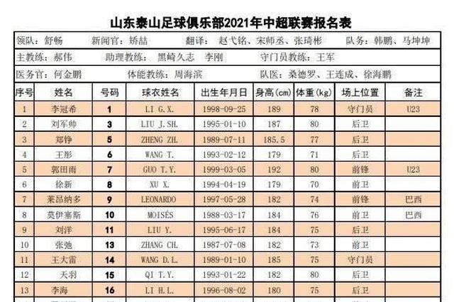 新赛季泰山队大名单出炉 舒畅领队 矫喆任新闻官