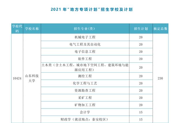 """""""地方专项计划""""公布 山东12所高校计划招生2050人"""