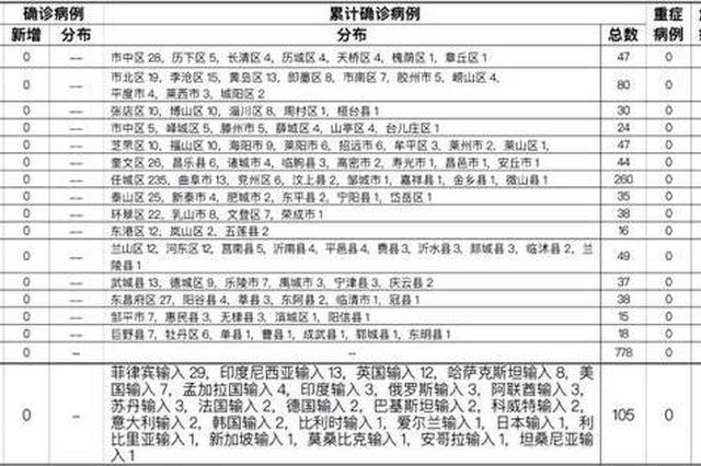 6月20日山东出院境外输入无症状感染者1例