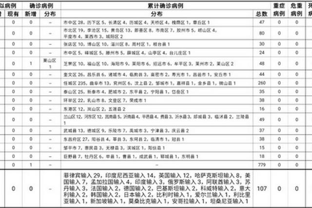2021年7月31日0时至24时山东省新型冠状病毒肺炎疫情情况