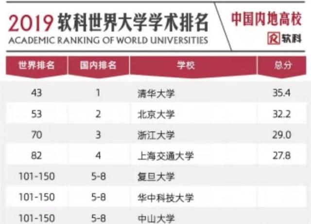 世界大学学术排名出炉 山东7所高校跻身全球500强