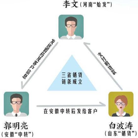 """""""祖传秘方""""销往三省 """"神药""""背后的山寨真相"""