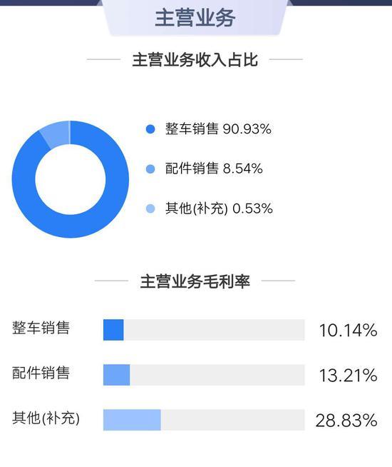 △ 中国重汽主营业务(来源:鹰眼系统)