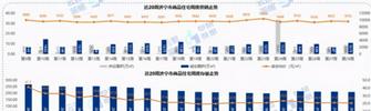本周济宁市商品住宅成交环比上升56.9%