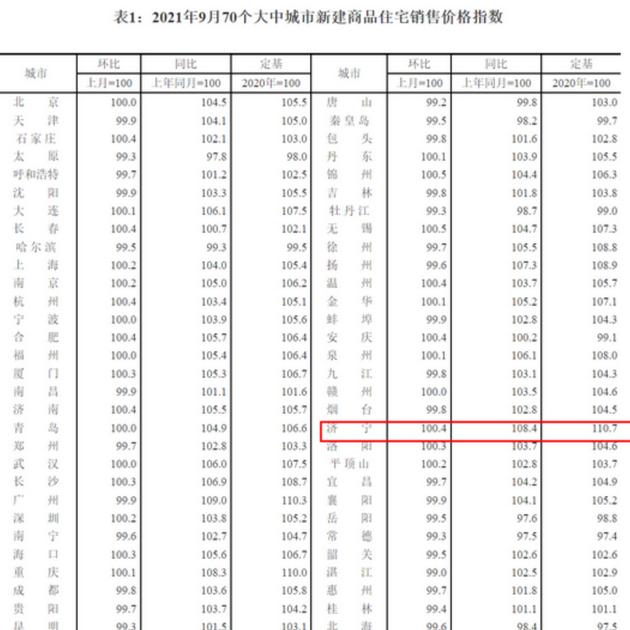 持续上涨!济宁9月份最新房价指数