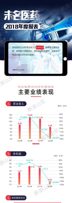 山东上市公司2018财报透视?:未名医药陷入滑铁卢困境
