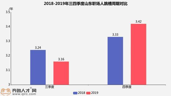 2019四季度山东职场人跳槽报告: